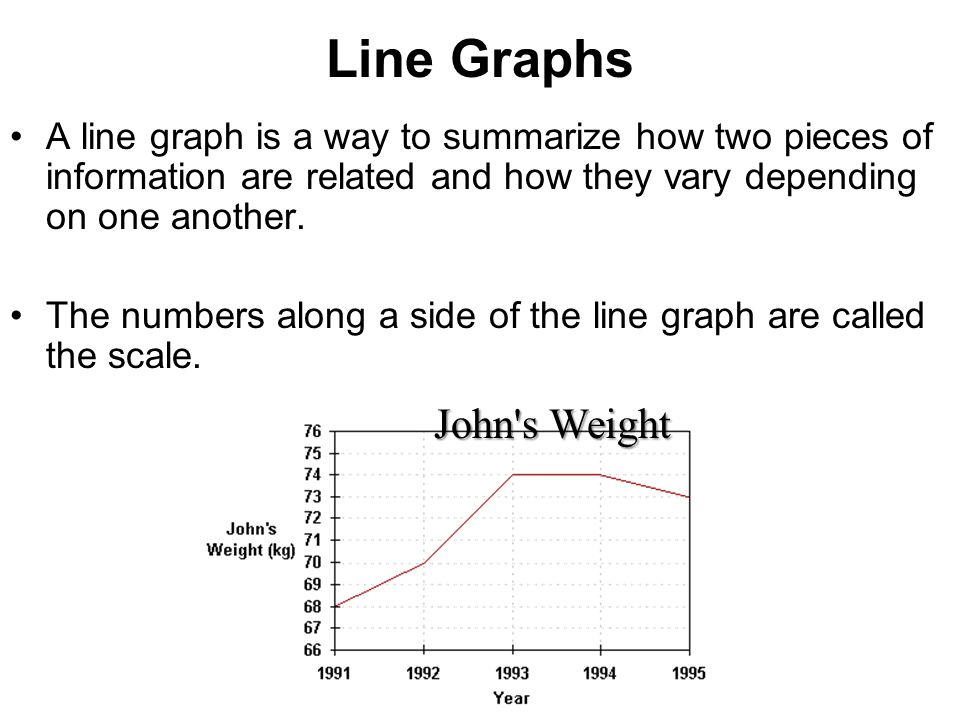 Line Graphs John s Weight
