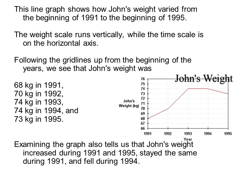 This line graph shows how John s weight varied from the beginning of 1991 to the beginning of 1995.