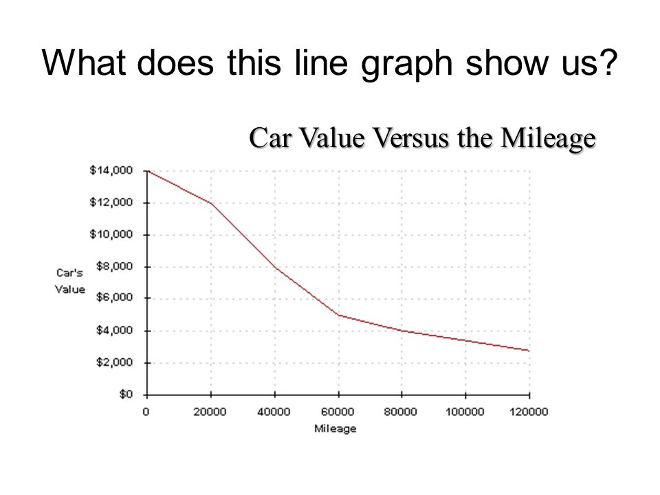 What does this line graph show us