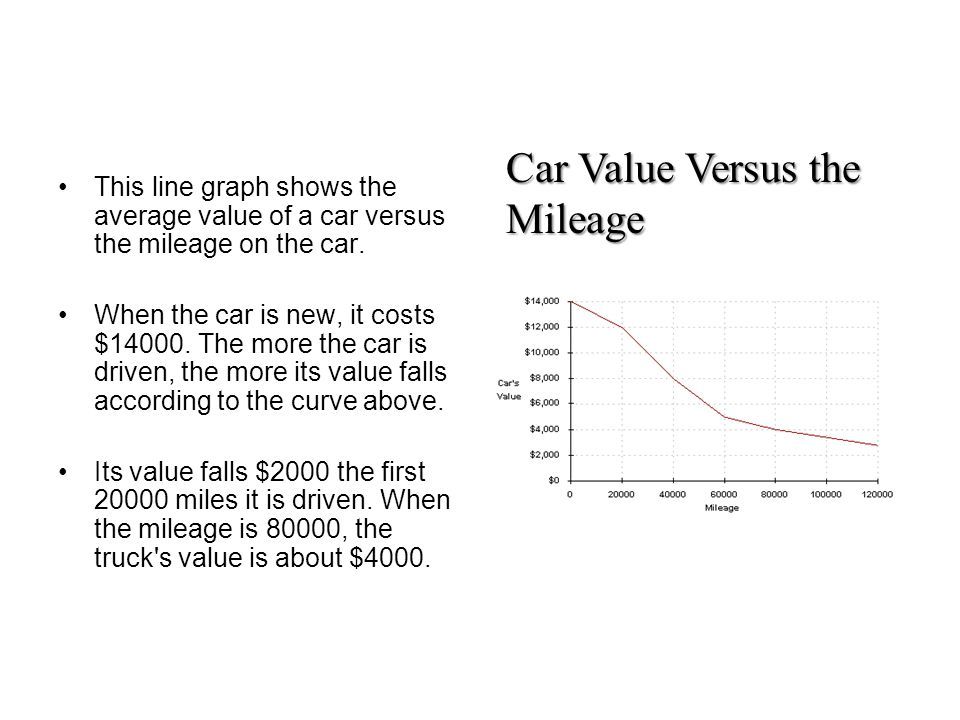 Car Value Versus the Mileage