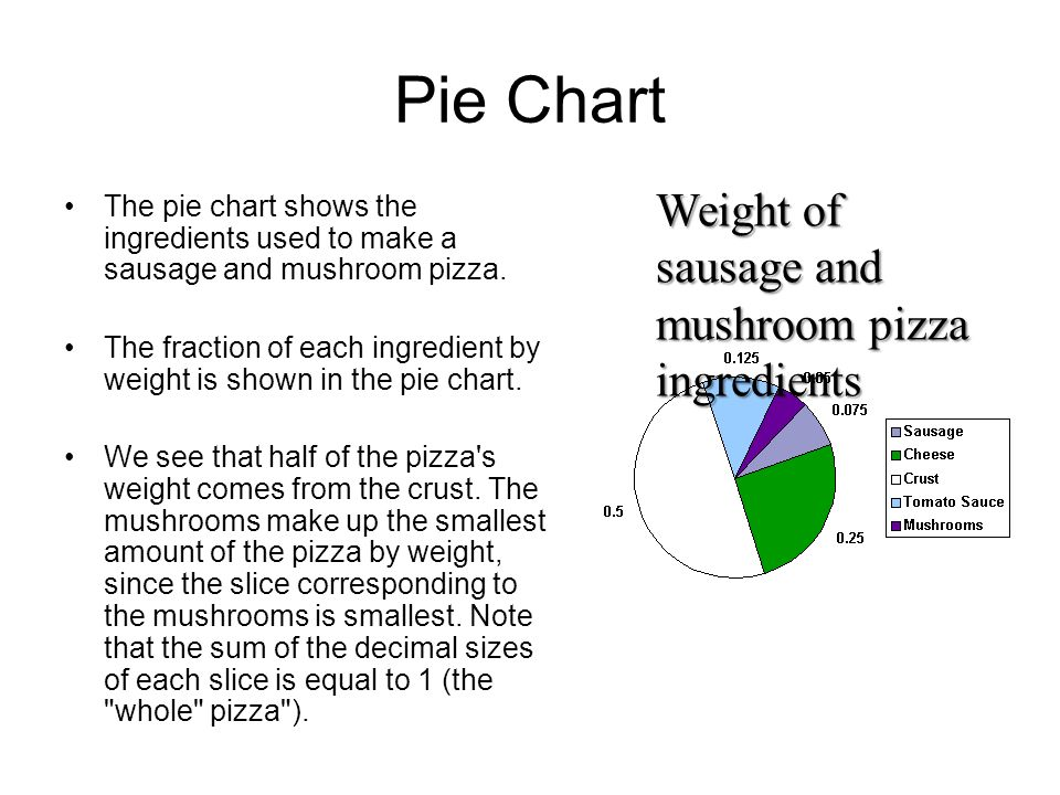 Pie Chart Weight of sausage and mushroom pizza ingredients