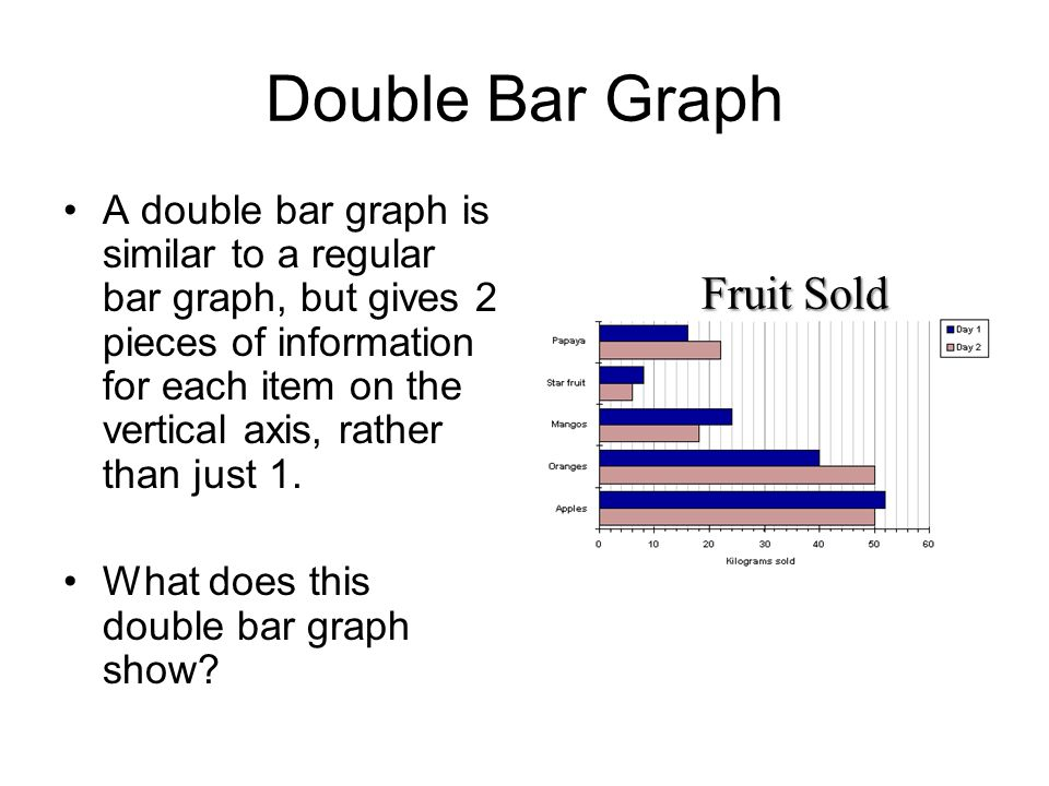 Double Bar Graph Fruit Sold