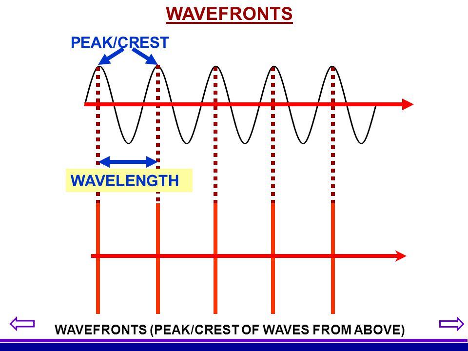 WAVEFRONTS PEAK/CREST WAVELENGTH