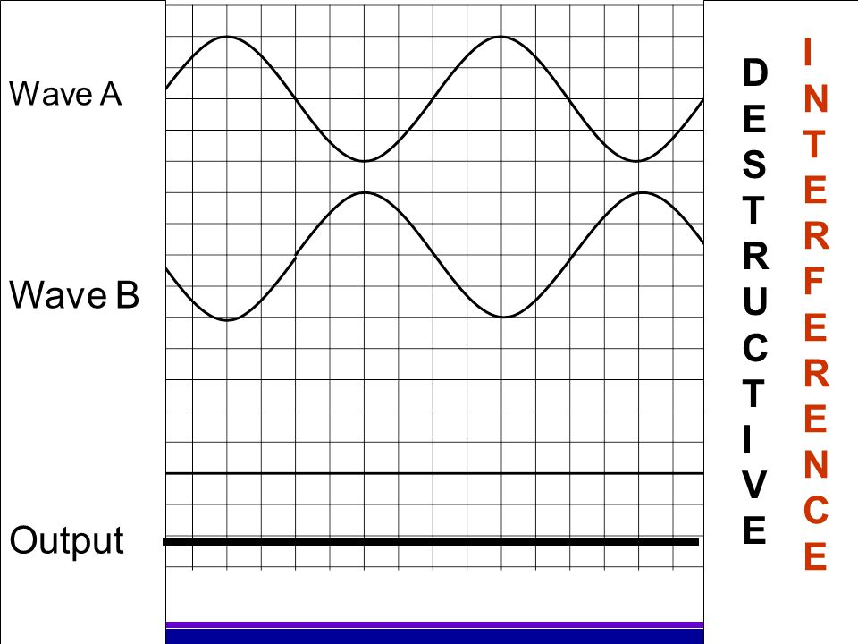 INTERFERENCE DESTRUCTIVE Wave A Wave B Output
