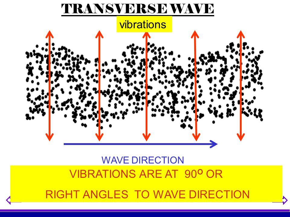 RIGHT ANGLES TO WAVE DIRECTION