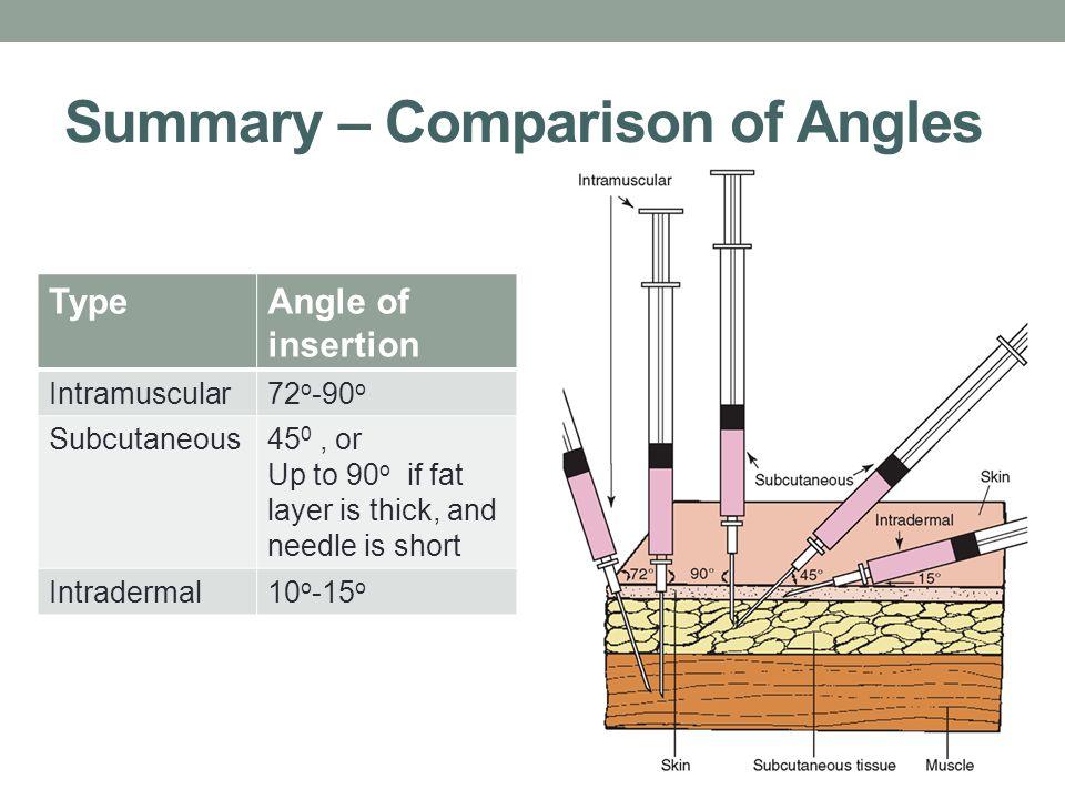 Summary – Comparison of Angles