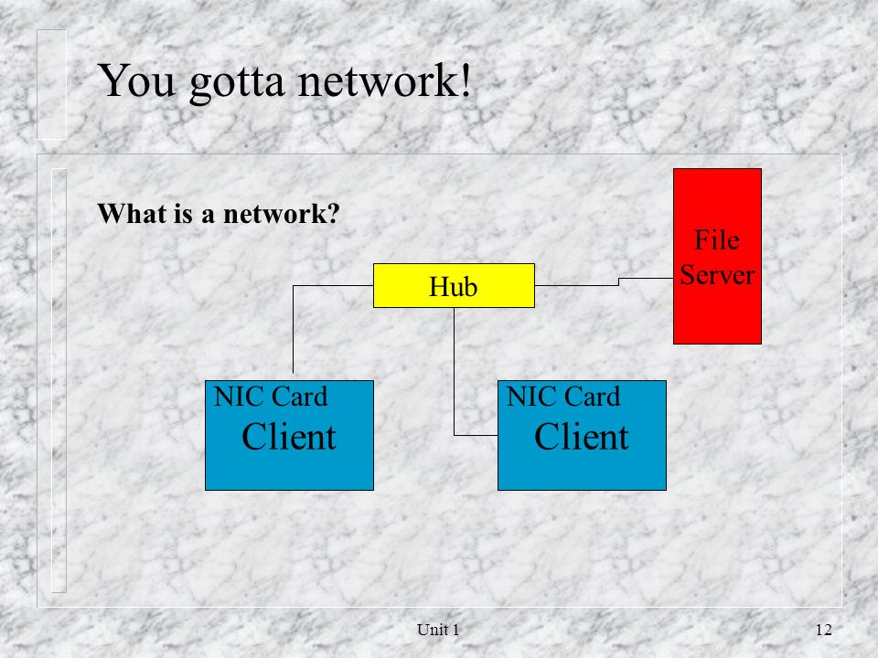 You gotta network! Client Client File Server What is a network Hub