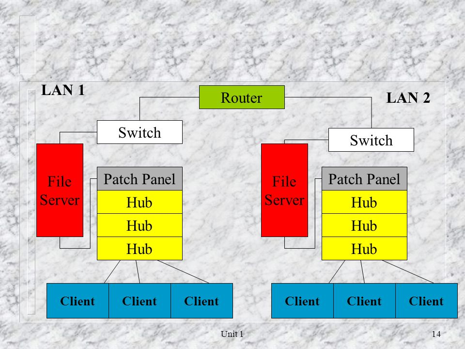 LAN 1 Router LAN 2 Switch Switch File Server File Server Patch Panel
