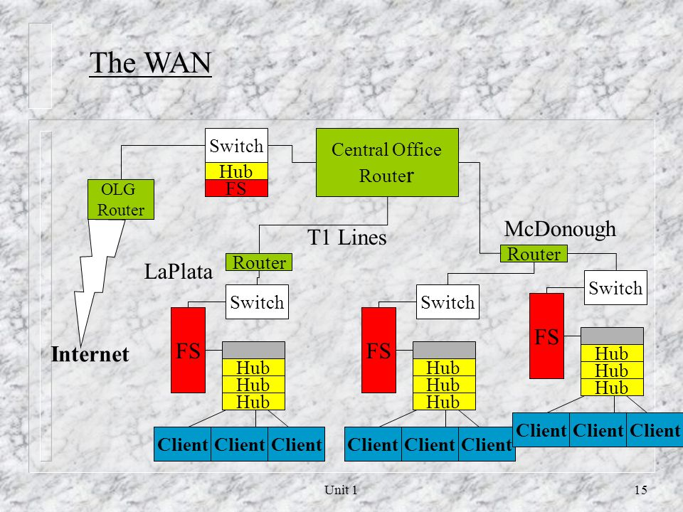 The WAN McDonough T1 Lines LaPlata FS FS FS Internet Switch