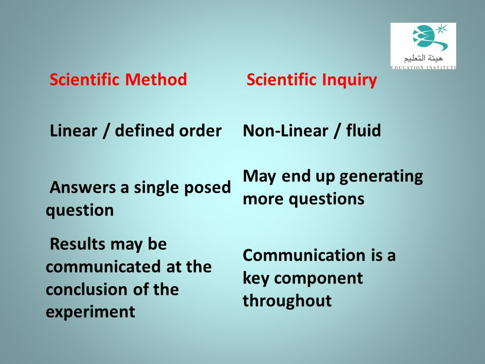 Scientific Method Scientific Inquiry. Linear / defined order. Non-Linear / fluid. Answers a single posed question.