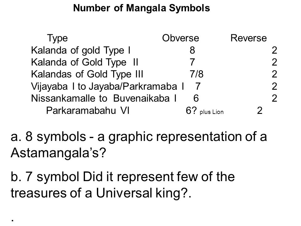 Number of Mangala Symbols