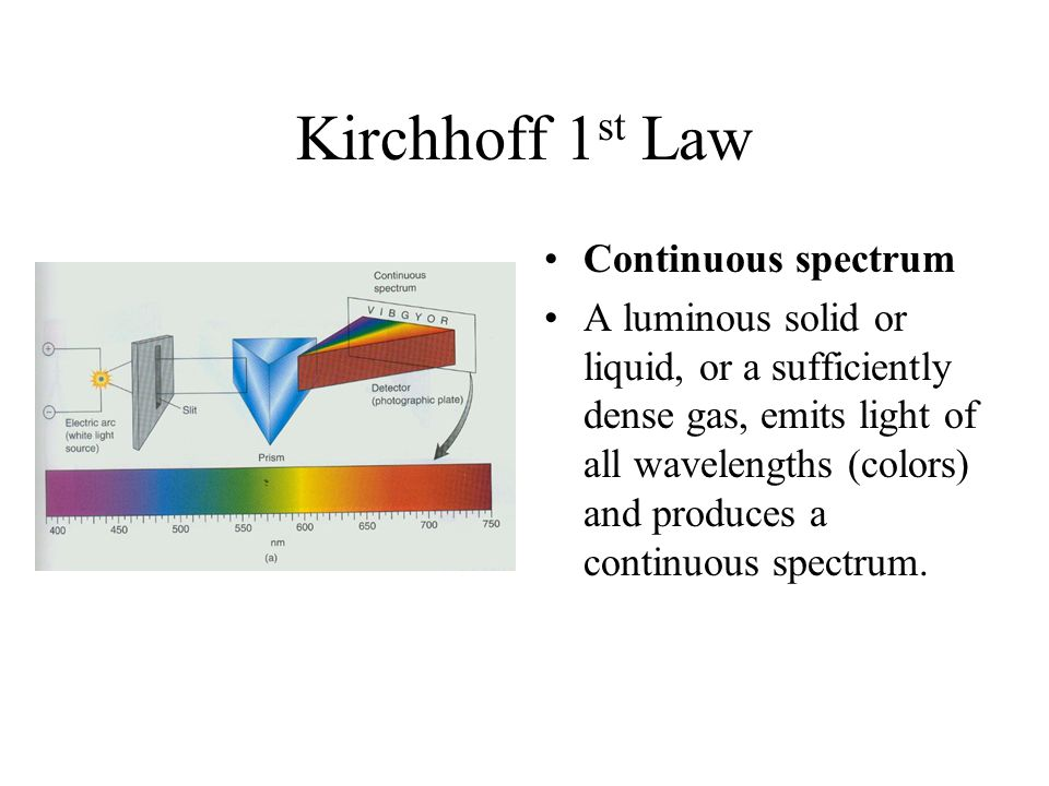 Kirchhoff 1st Law Continuous spectrum