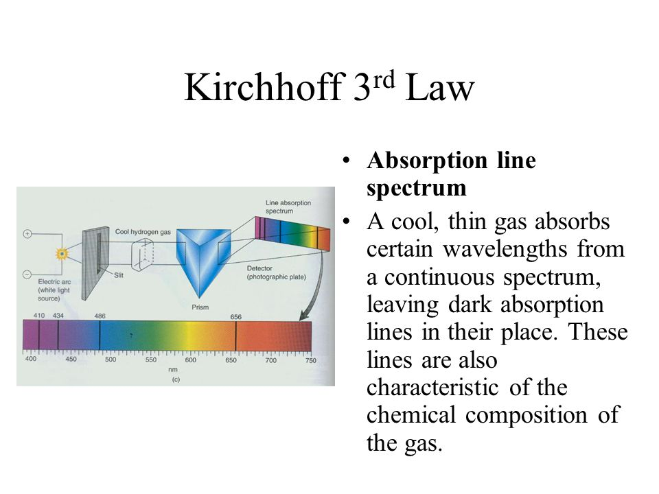 Kirchhoff 3rd Law Absorption line spectrum