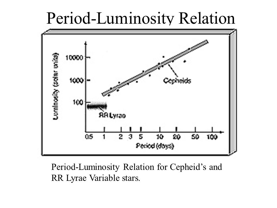 Period-Luminosity Relation