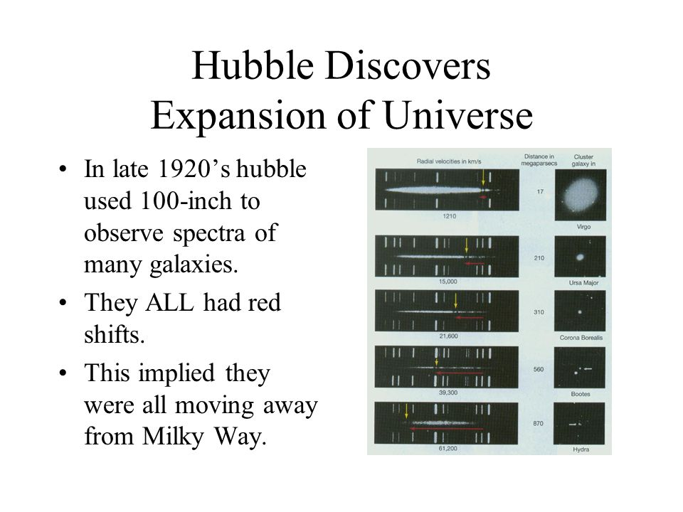 Hubble Discovers Expansion of Universe