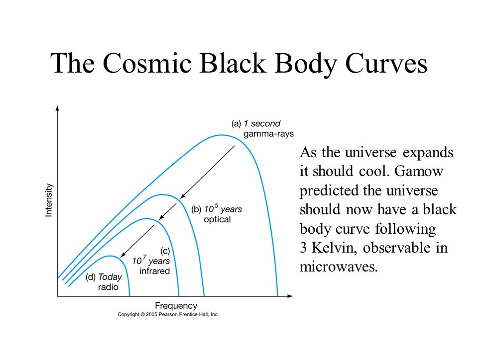 The Cosmic Black Body Curves