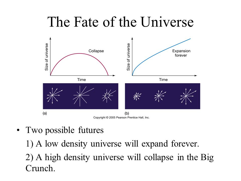 The Fate of the Universe