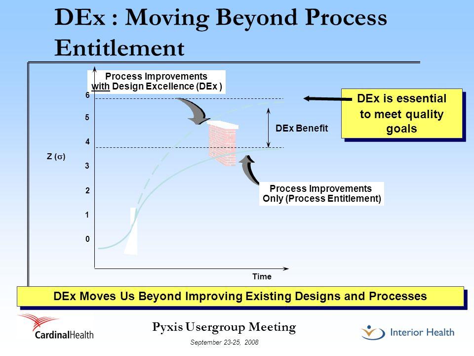 DEx : Moving Beyond Process Entitlement