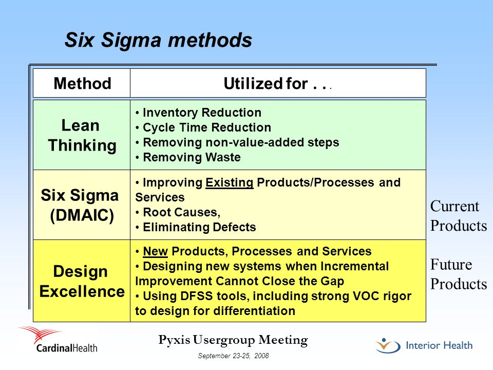 Six Sigma methods Method Utilized for . . . Lean Thinking Six Sigma