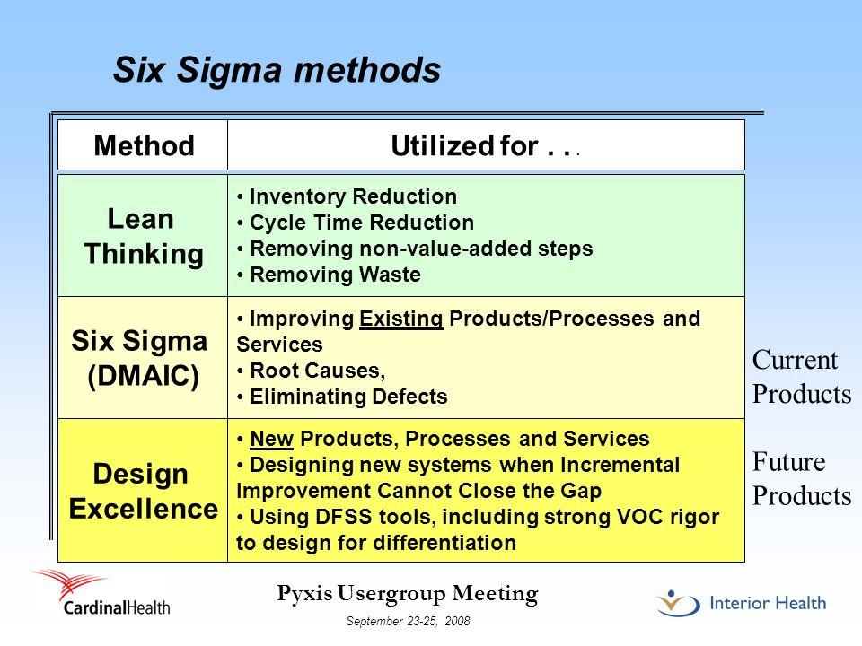 Six Sigma methods Method Utilized for . . . Lean Thinking Six Sigma