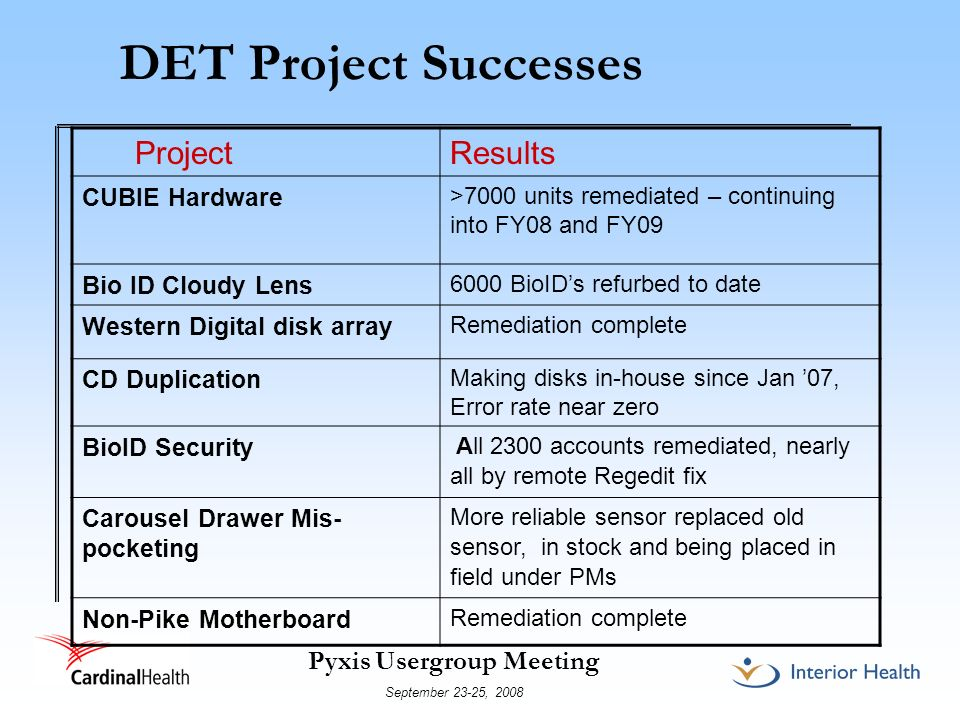 DET Project Successes Project Results CUBIE Hardware