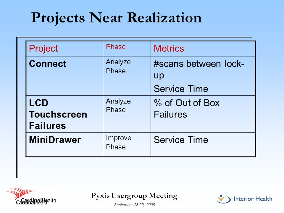 Projects Near Realization