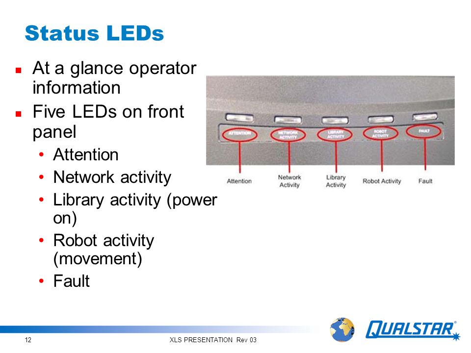 Status LEDs At a glance operator information Five LEDs on front panel