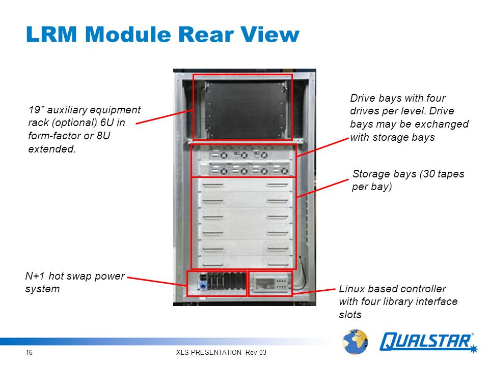 LRM Module Rear View Drive bays with four drives per level. Drive bays may be exchanged with storage bays.