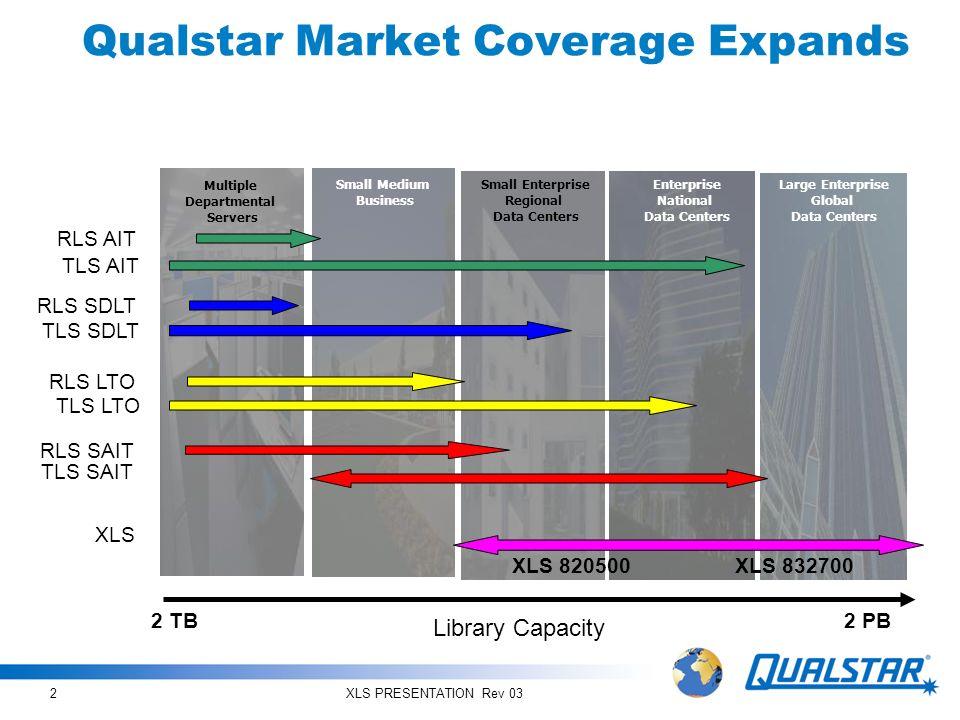 Qualstar Market Coverage Expands