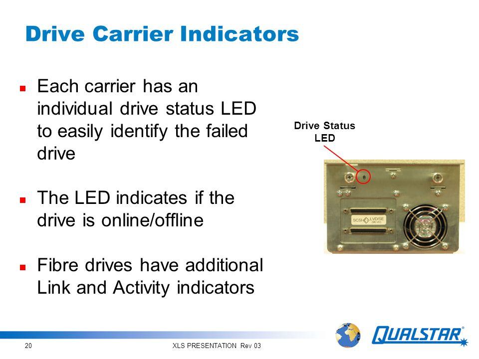 Drive Carrier Indicators