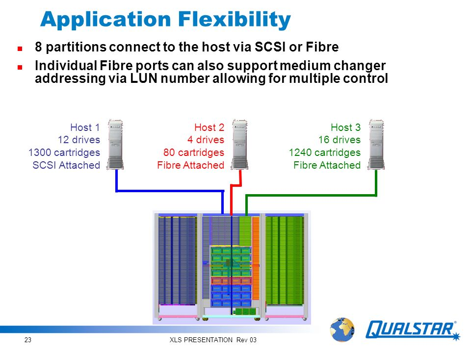 Application Flexibility
