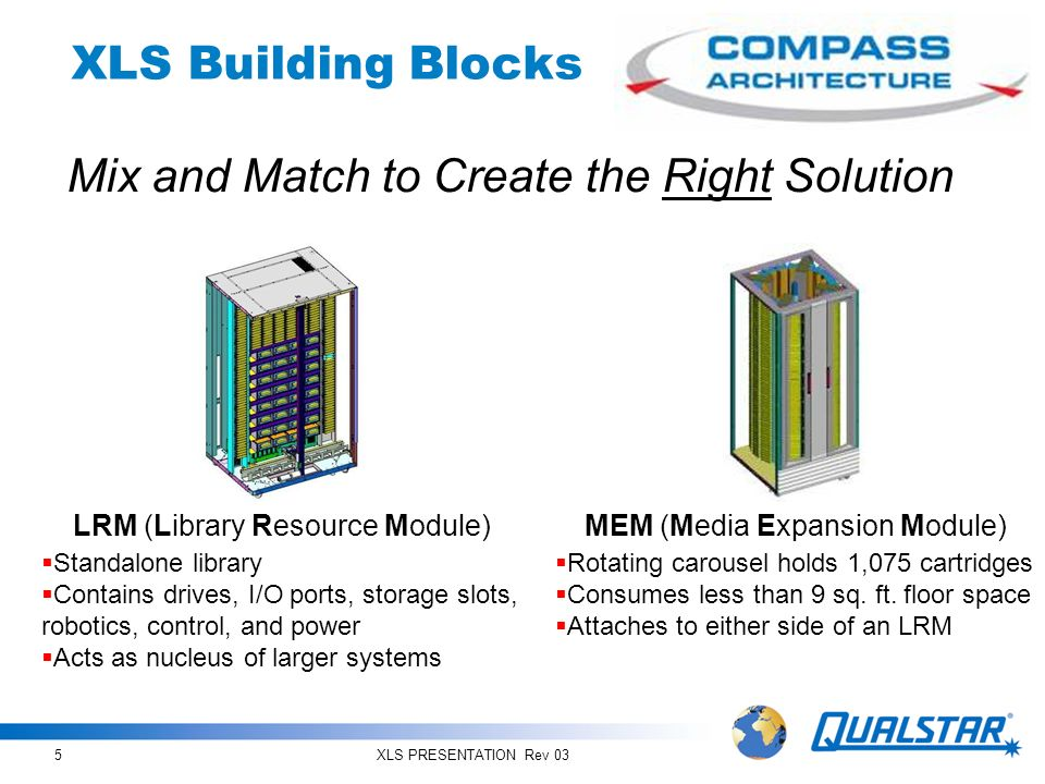 Mix and Match to Create the Right Solution
