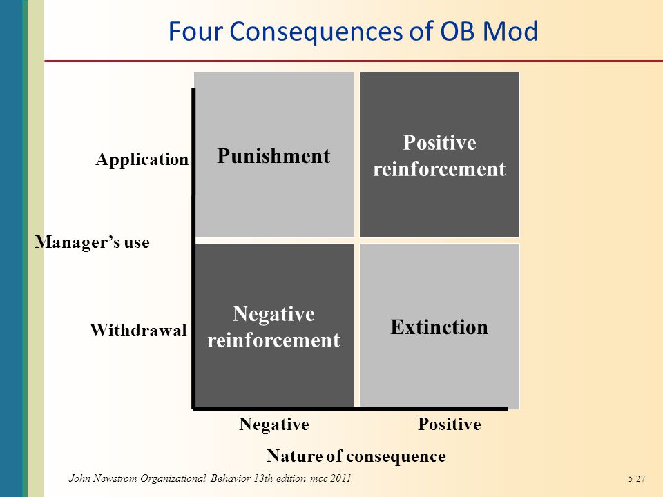 Four Consequences of OB Mod