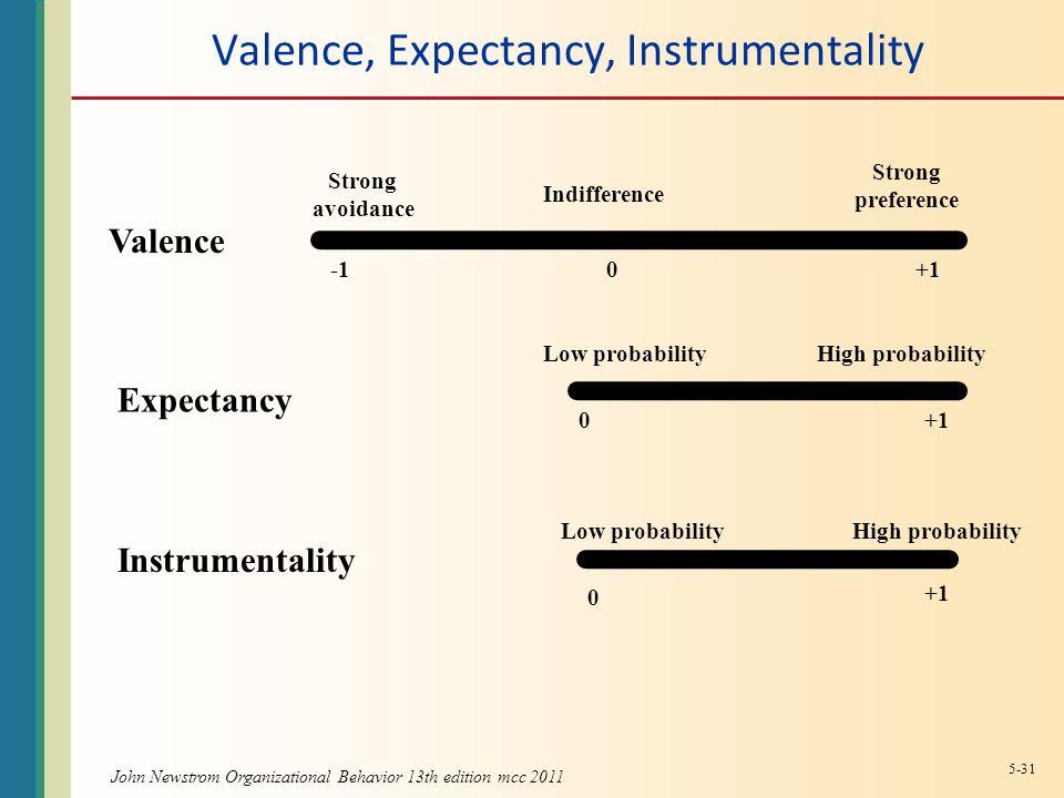 Valence, Expectancy, Instrumentality