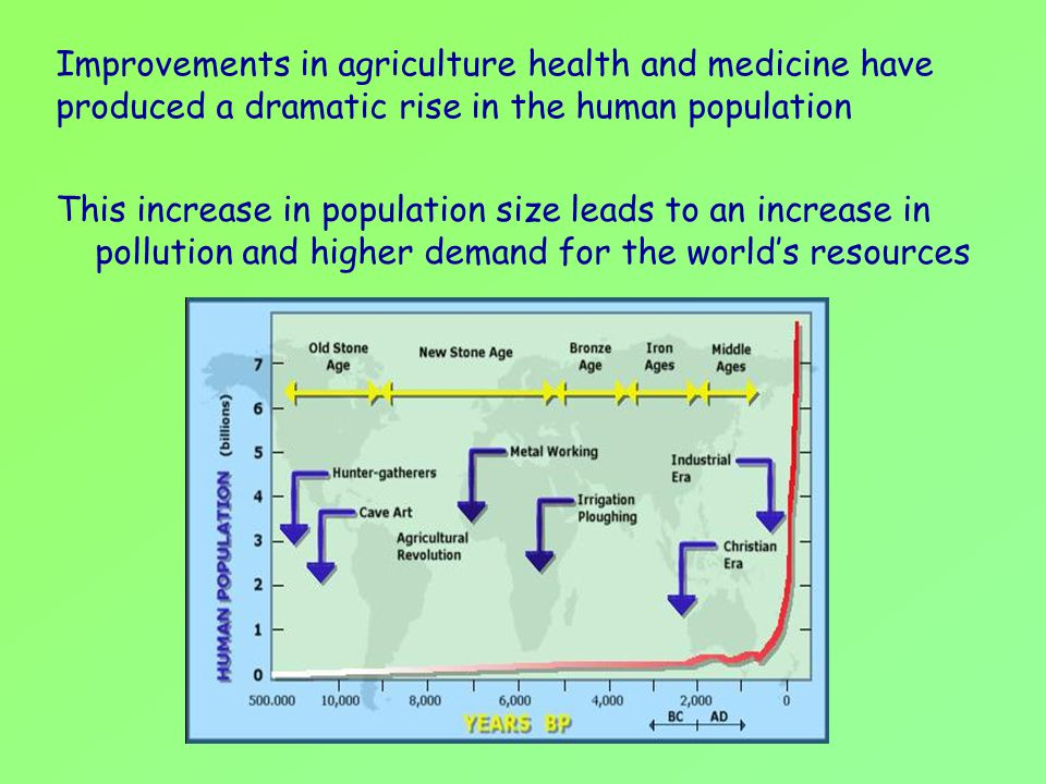 Improvements in agriculture health and medicine have produced a dramatic rise in the human population