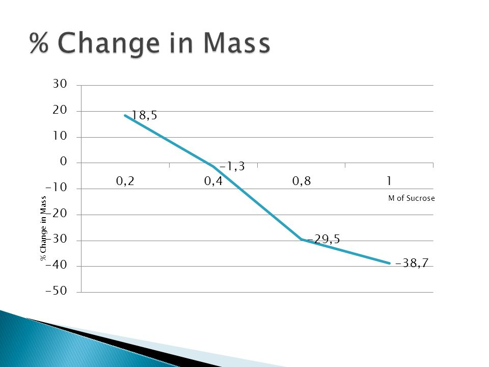 % Change in Mass
