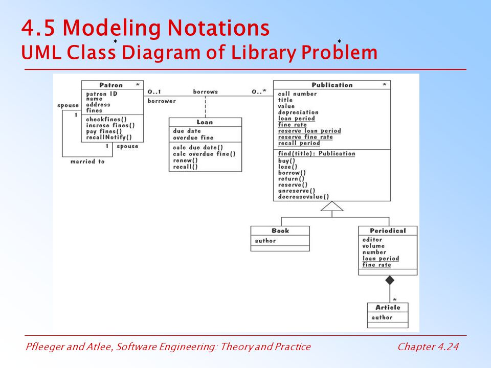 4.5 Modeling Notations UML Class Diagram of Library Problem