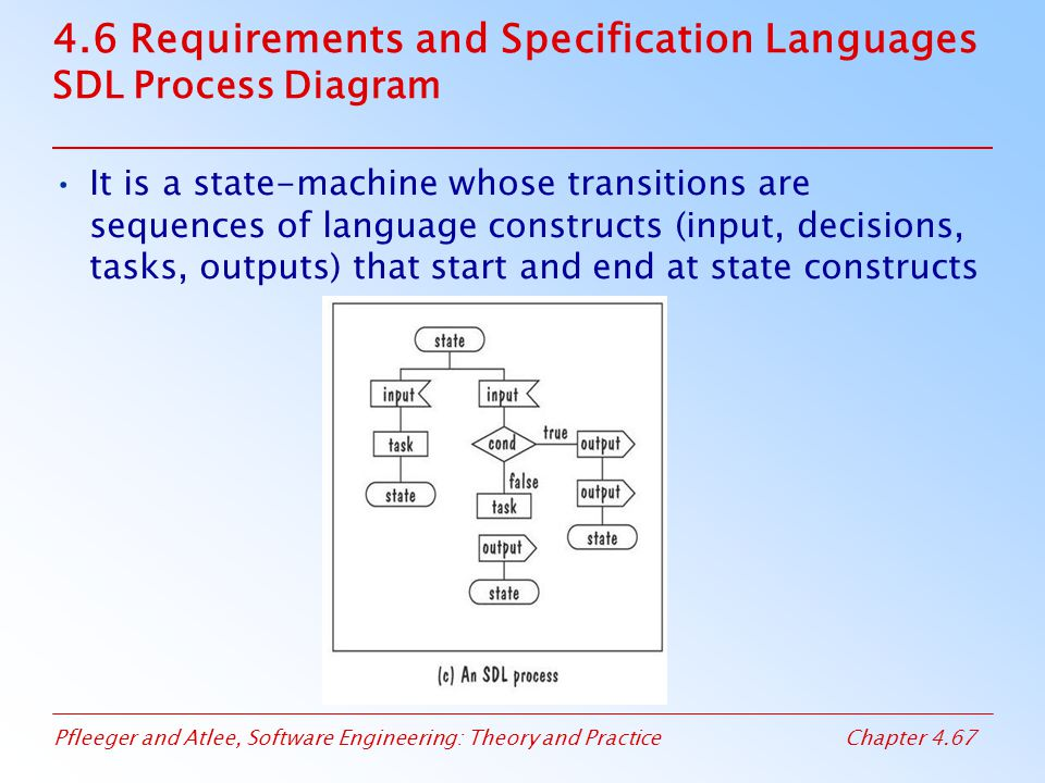 4.6 Requirements and Specification Languages SDL Process Diagram