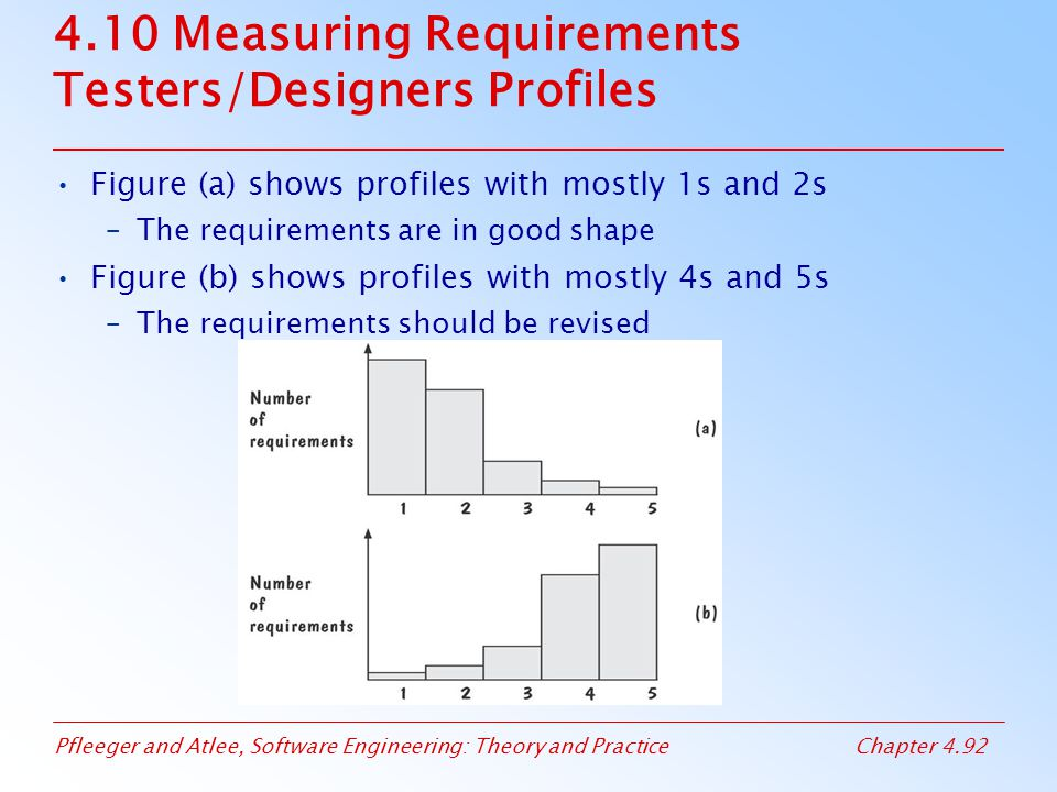 4.10 Measuring Requirements Testers/Designers Profiles