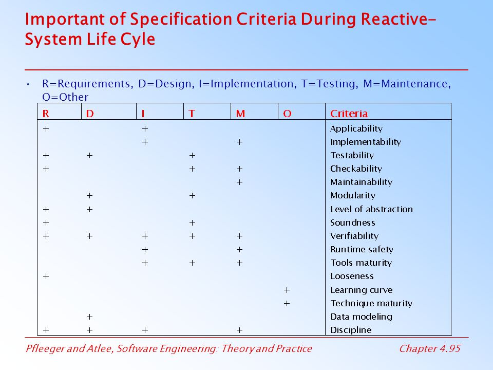 Important of Specification Criteria During Reactive-System Life Cyle