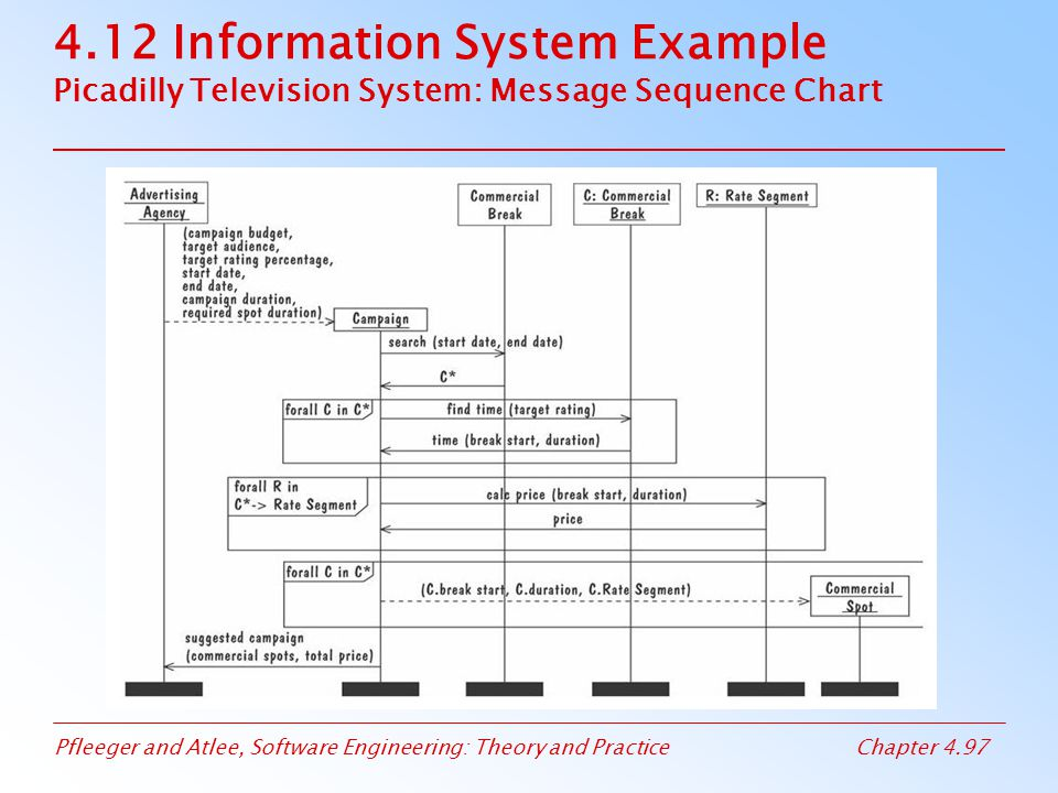 4.12 Information System Example Picadilly Television System: Message Sequence Chart