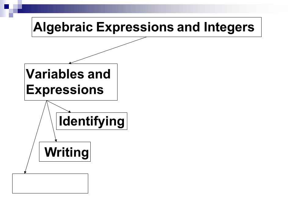 Algebraic Expressions and Integers Variables and. Expressions