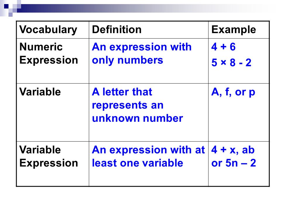 Vocabulary Definition. Example. Numeric Expression. An expression with only numbers. 4 + 6. 5 × 8 - 2.