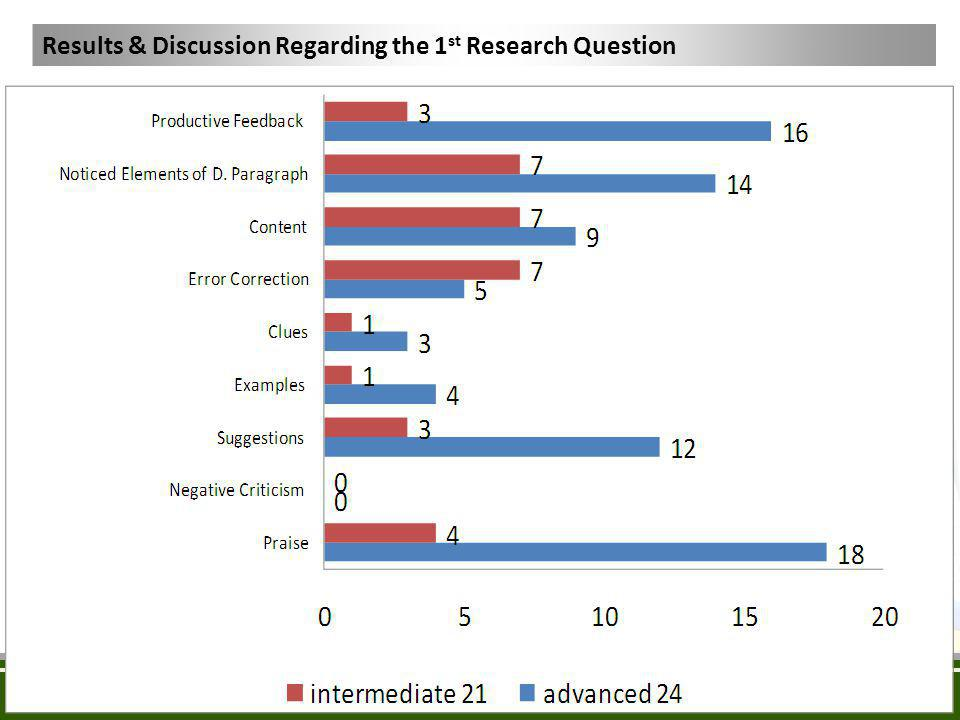 Results & Discussion Regarding the 1st Research Question