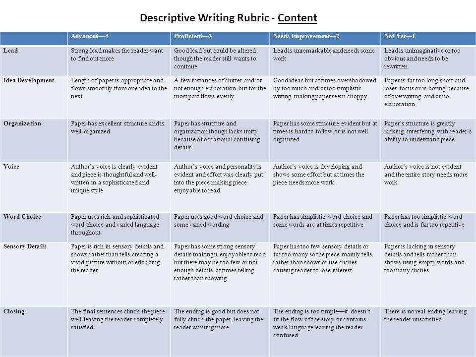 "rubric for descriptive essay writing Student rubric for descriptive writing name: _____ date:_____ put a checkmark beside each question that you answer with ""yes."