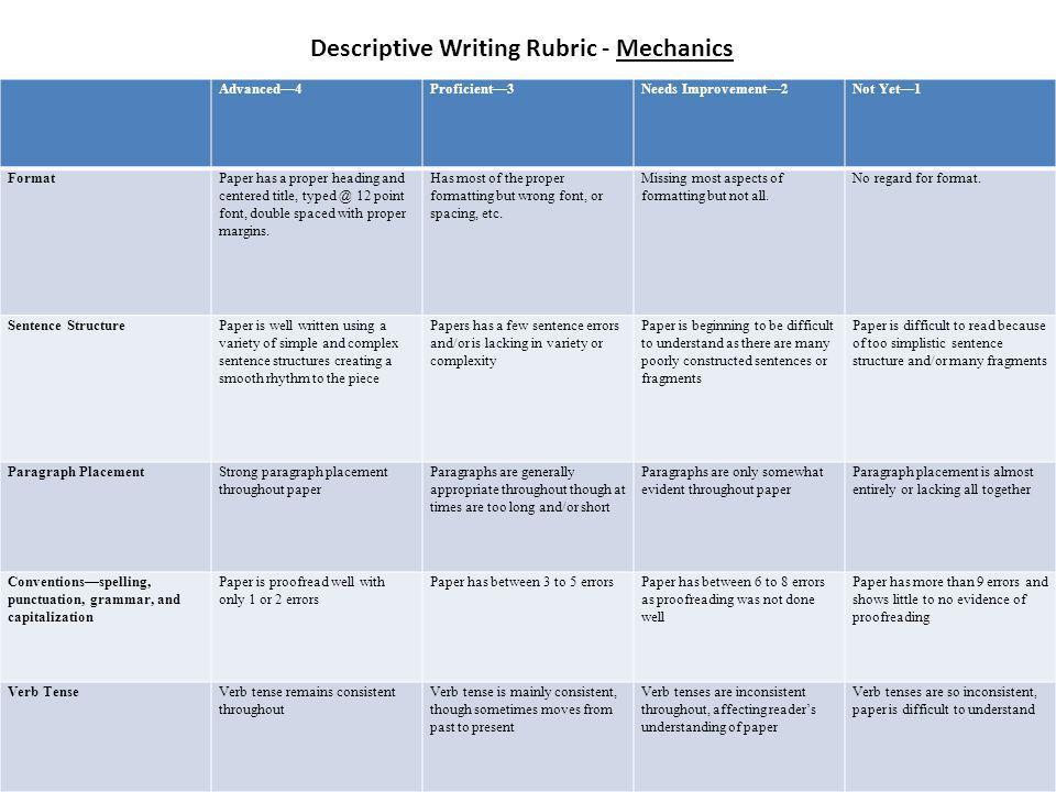 Descriptive Writing Rubric - Mechanics