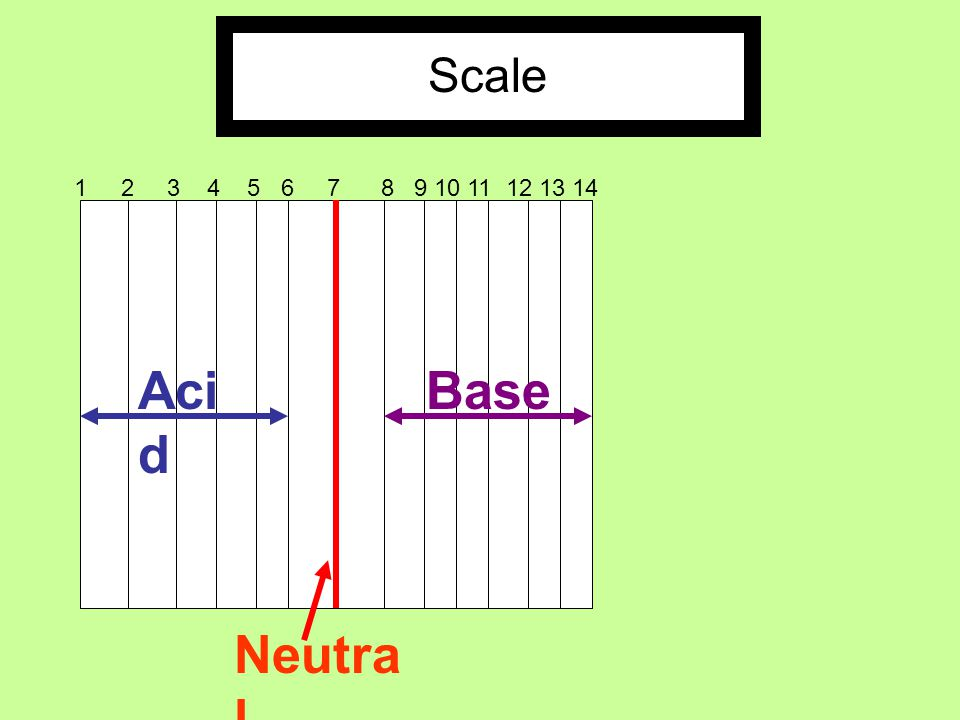 Scale Acid Base Neutral