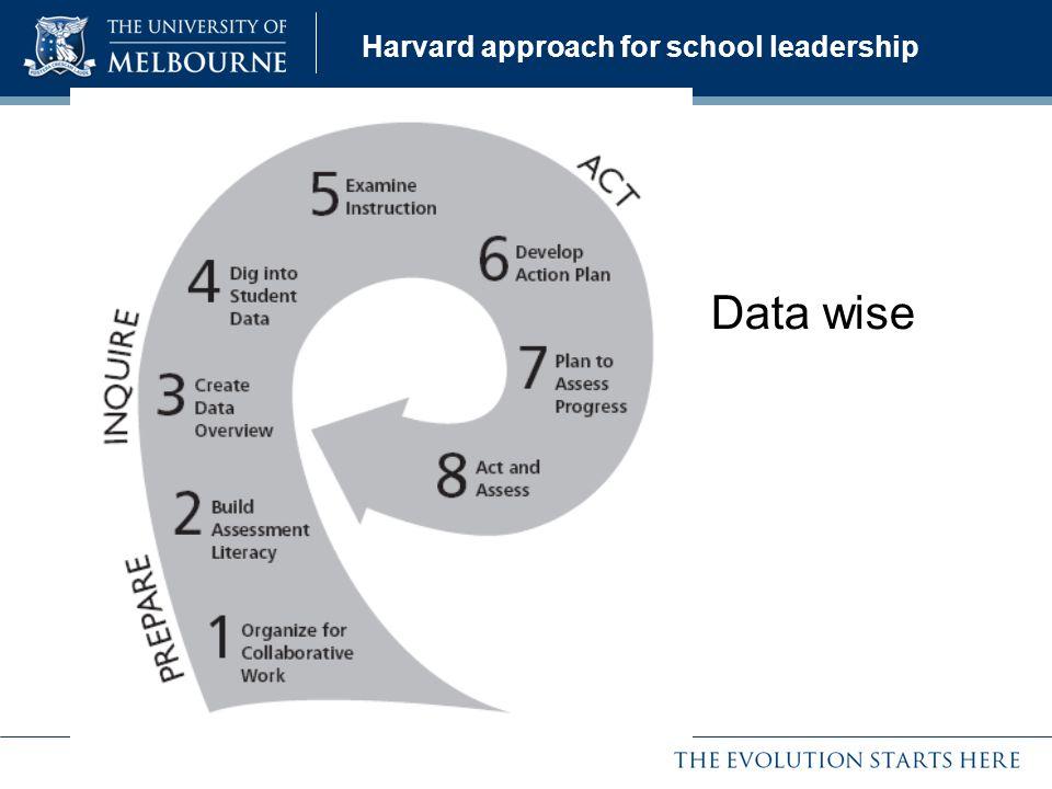 Harvard approach for school leadership