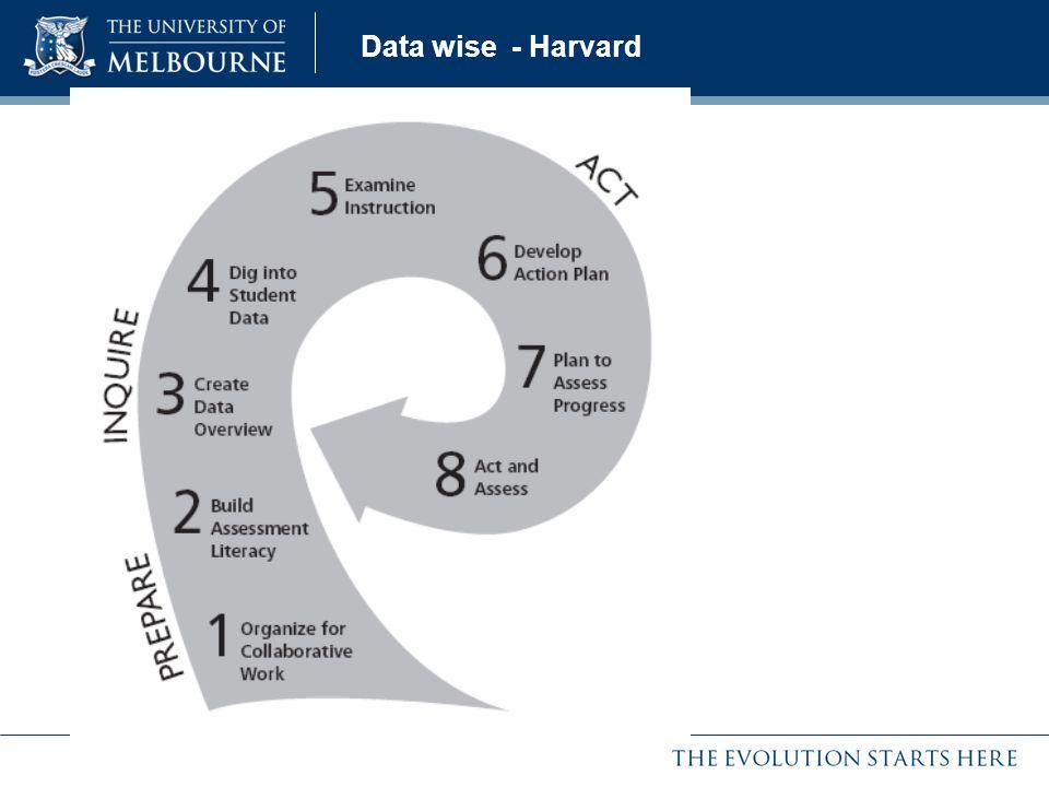 Data wise - Harvard
