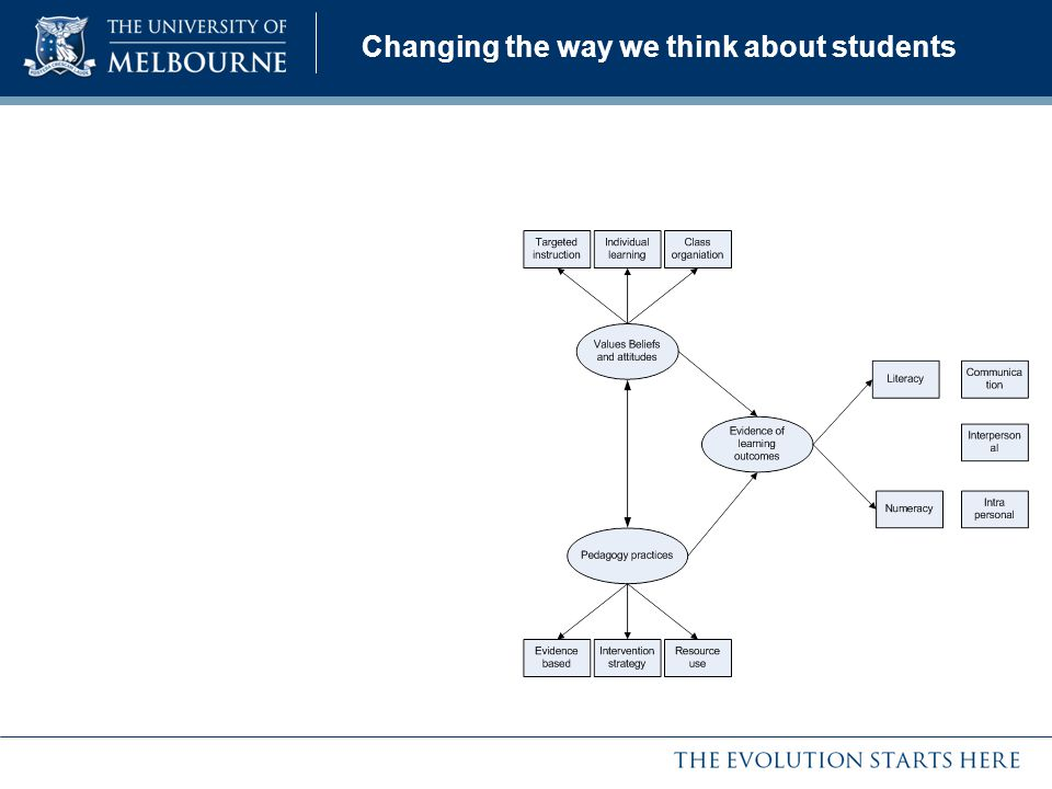 Changing the way we think about students